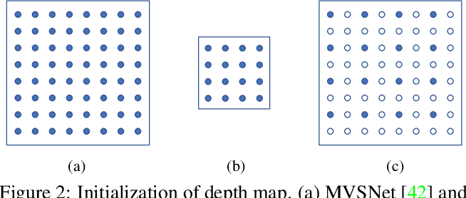 Figure 3 for Fast-MVSNet: Sparse-to-Dense Multi-View Stereo With Learned Propagation and Gauss-Newton Refinement