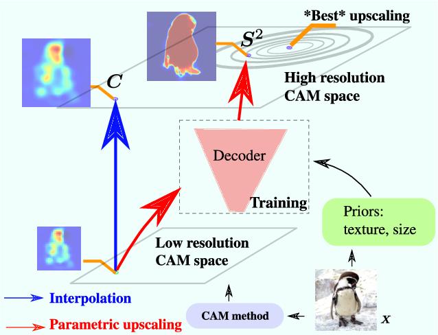 Figure 1 for F-CAM: Full Resolution CAM via Guided Parametric Upscaling