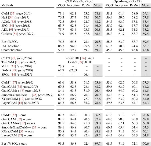 Figure 2 for F-CAM: Full Resolution CAM via Guided Parametric Upscaling