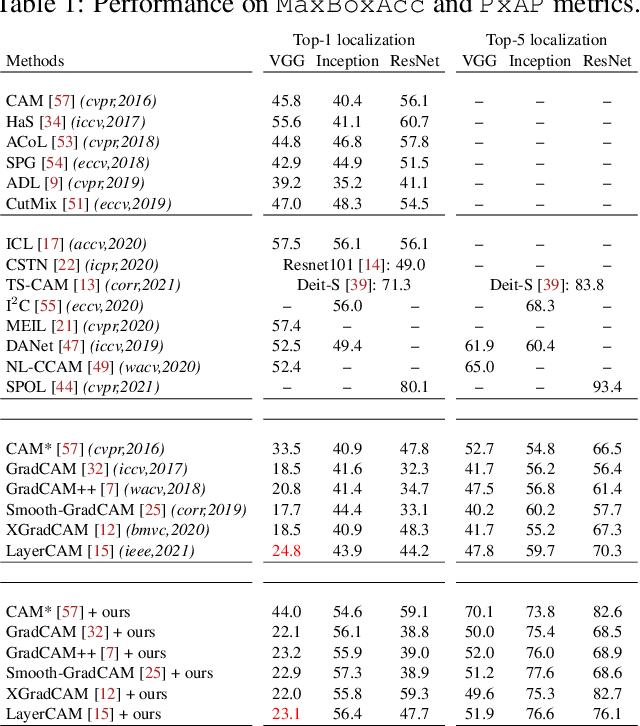 Figure 4 for F-CAM: Full Resolution CAM via Guided Parametric Upscaling