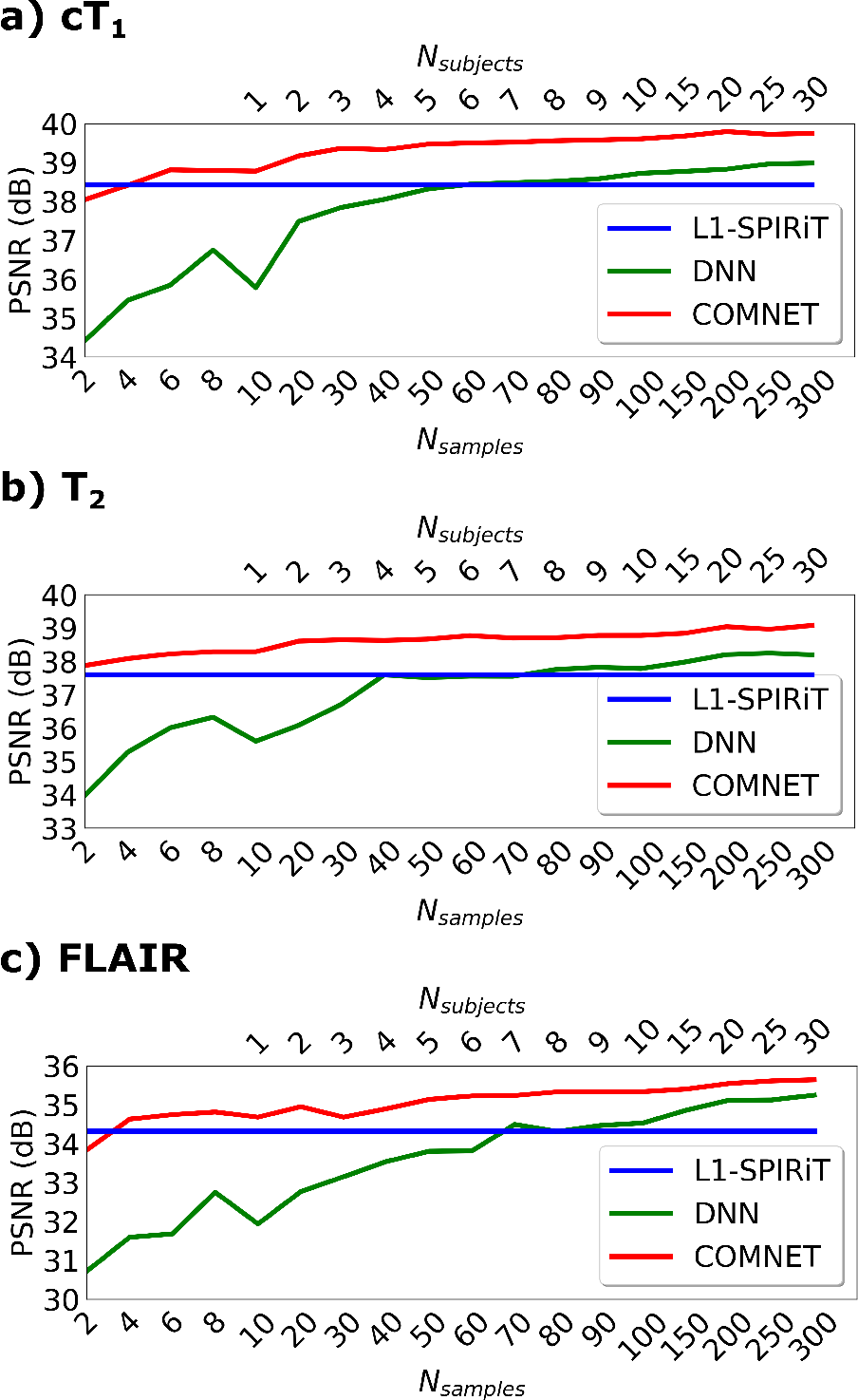 Figure 3 for A Few-Shot Learning Approach for Accelerated MRI via Fusion of Data-Driven and Subject-Driven Priors