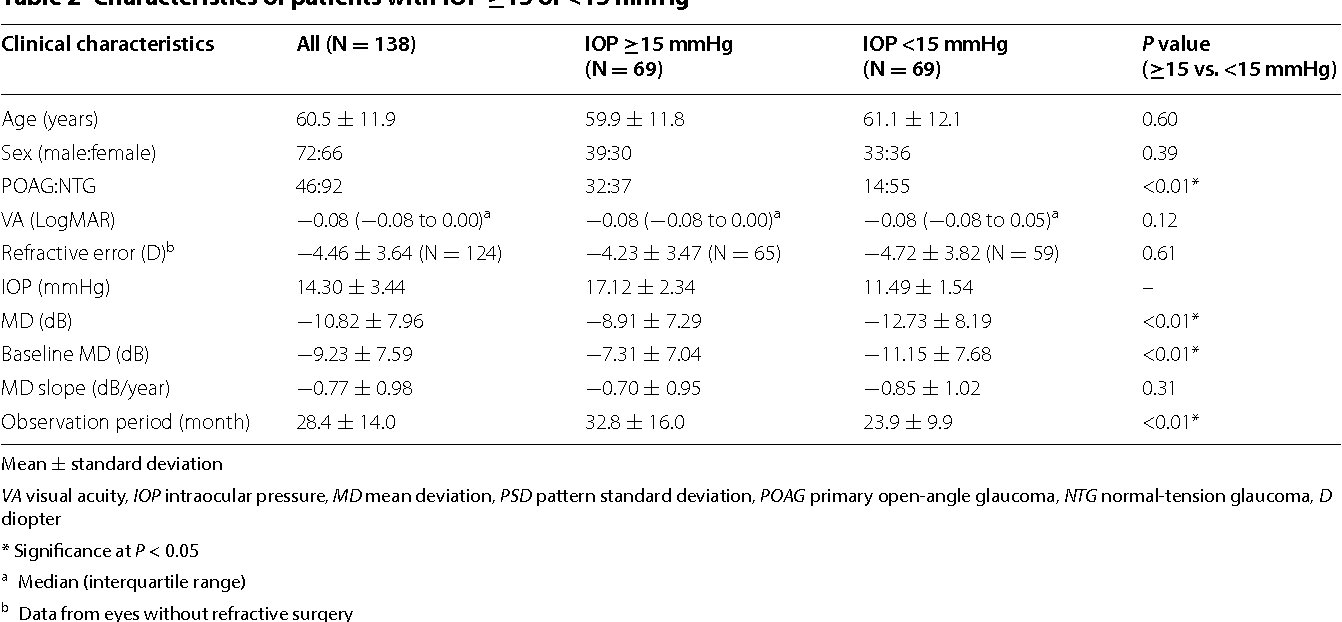 Characteristics of patients with primary open angle glaucoma