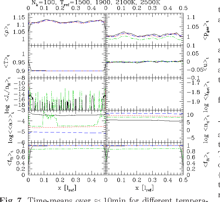 Figure 7 from Dust in brown dwarfs  IV  Dust formation and driven