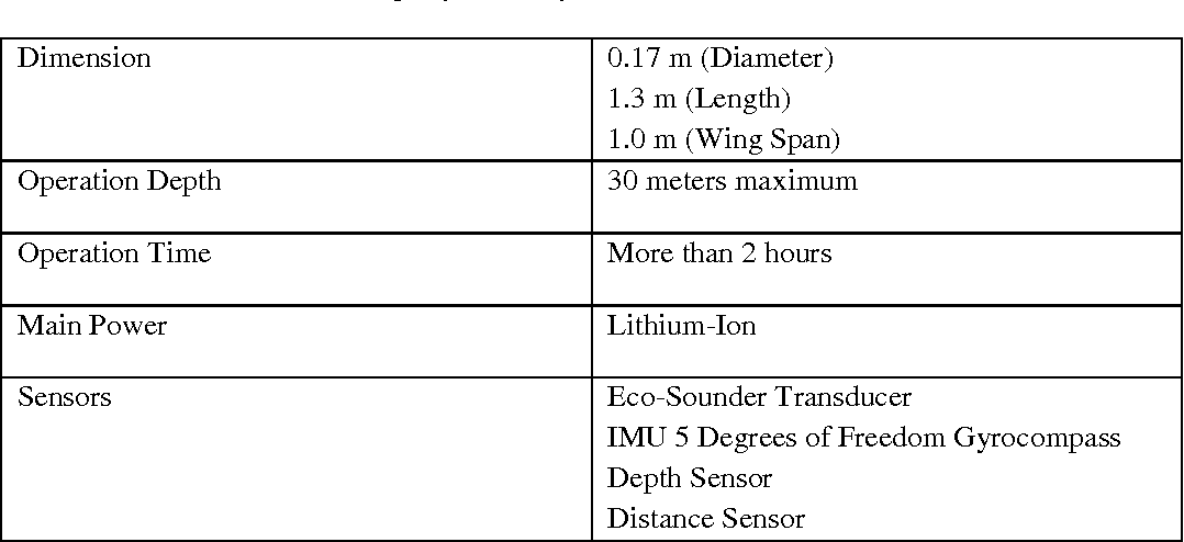 Table 1 from Design of an underwater glider platform for