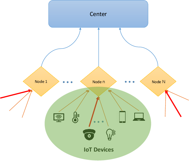Figure 1 for Timely Detection and Mitigation of Stealthy DDoS Attacks via IoT Networks