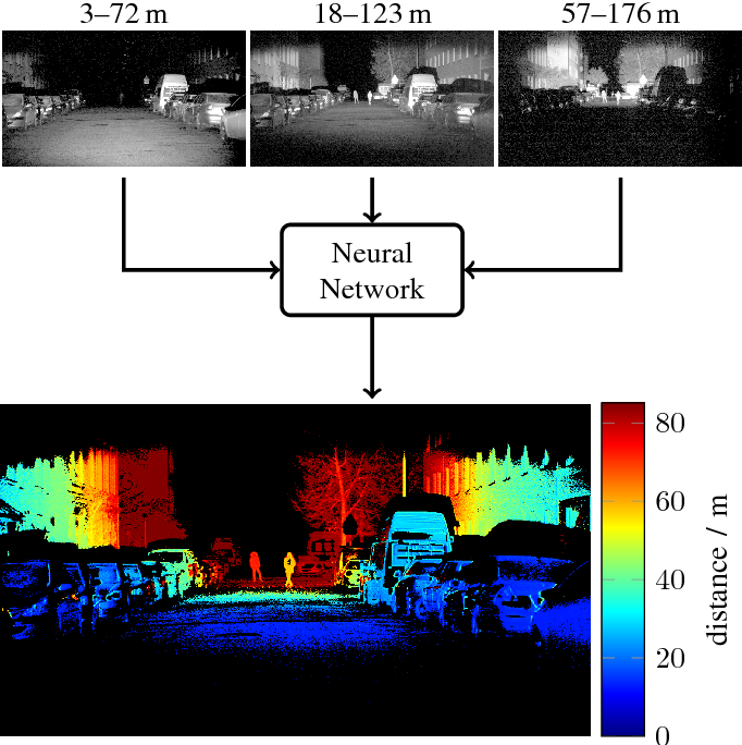 Figure 1 for Learning Super-resolved Depth from Active Gated Imaging