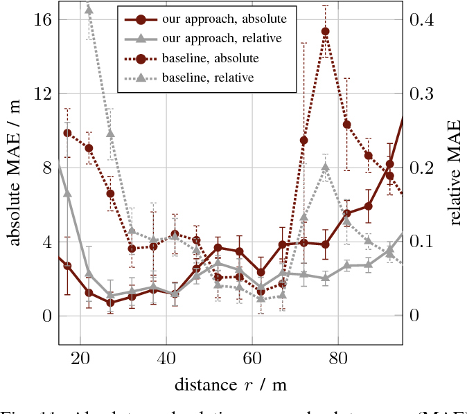 Figure 3 for Learning Super-resolved Depth from Active Gated Imaging