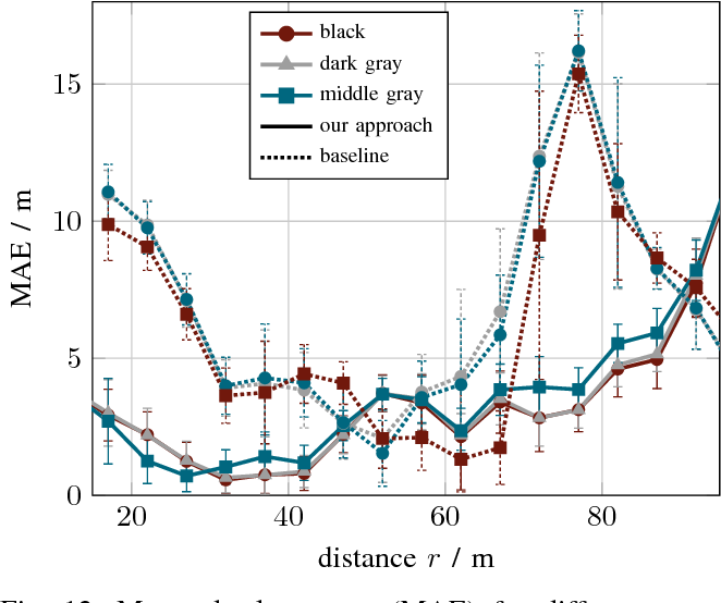 Figure 4 for Learning Super-resolved Depth from Active Gated Imaging