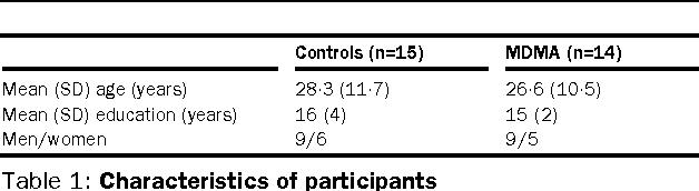 Table 1: Characteristics of participants