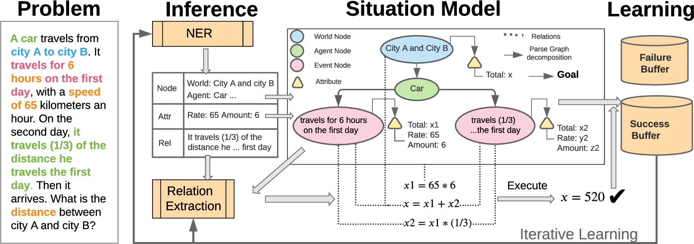 Figure 2 for SMART: A Situation Model for Algebra Story Problems via Attributed Grammar