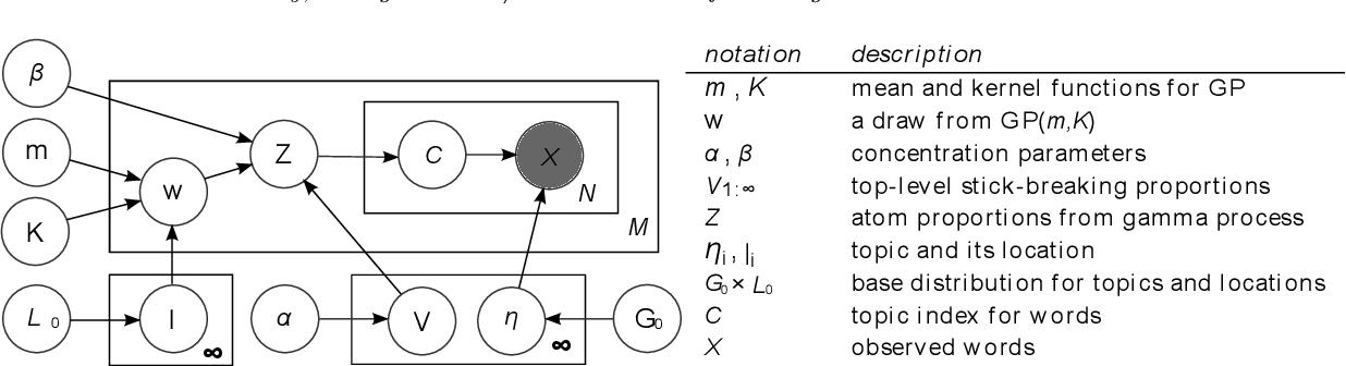 Figure 3 for The Discrete Infinite Logistic Normal Distribution