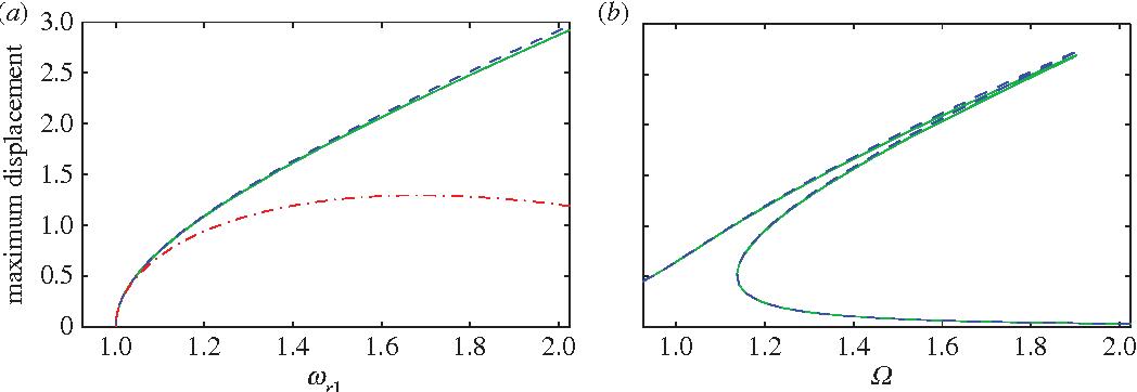 nonlinear vibration with control wagg david neild simon