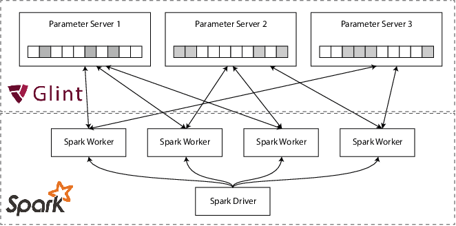 Figure 1 for Computing Web-scale Topic Models using an Asynchronous Parameter Server