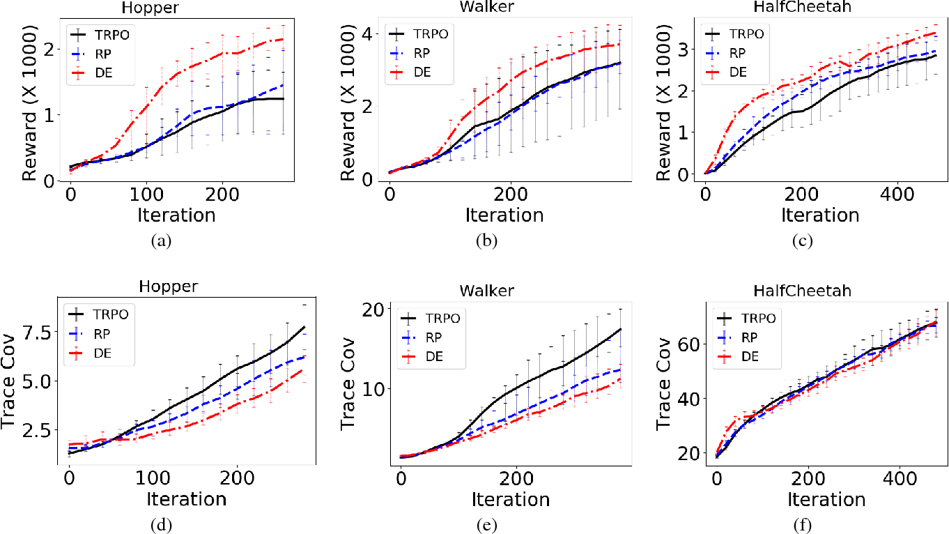 Figure 1 for Diverse Exploration via Conjugate Policies for Policy Gradient Methods