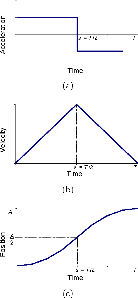 Figure 2 from A New Derivation and Dataset for Fitts ' Law of Human
