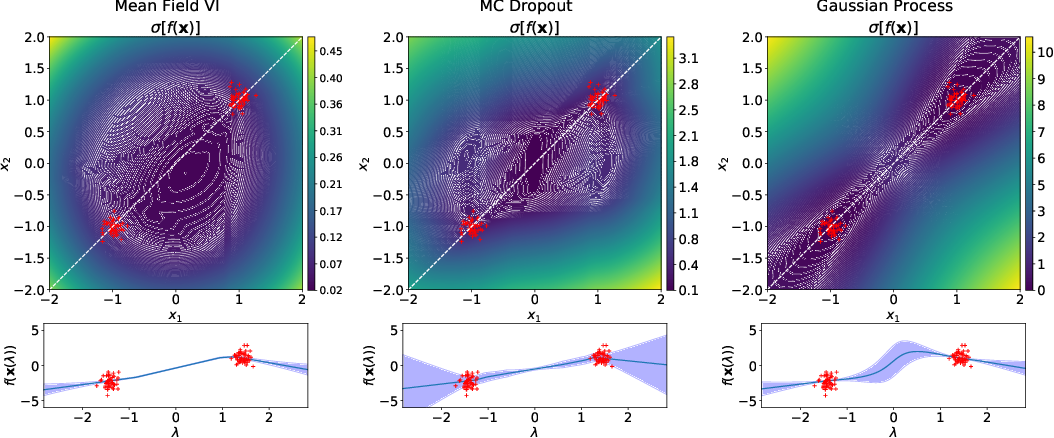 Figure 1 for Pathologies of Factorised Gaussian and MC Dropout Posteriors in Bayesian Neural Networks