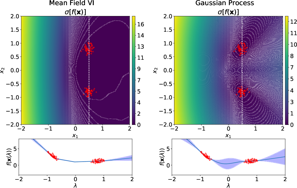 Figure 2 for Pathologies of Factorised Gaussian and MC Dropout Posteriors in Bayesian Neural Networks