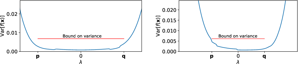 Figure 3 for Pathologies of Factorised Gaussian and MC Dropout Posteriors in Bayesian Neural Networks