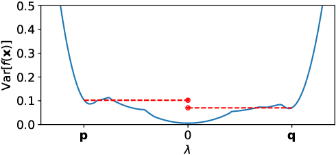 Figure 4 for Pathologies of Factorised Gaussian and MC Dropout Posteriors in Bayesian Neural Networks