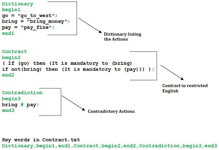 Figure 1 for From Contracts in Structured English to CL Specifications