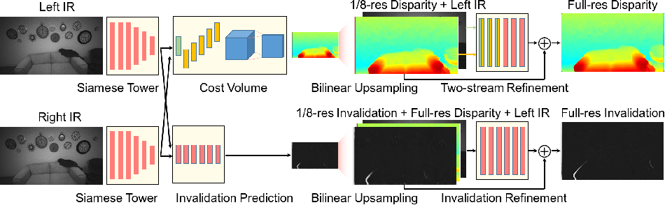 Figure 2 for ActiveStereoNet: End-to-End Self-Supervised Learning for Active Stereo Systems