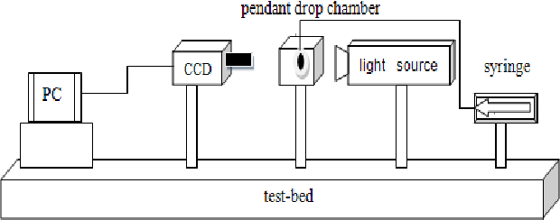 Pendant drop method for interfacial tension measurement based on figure 2 mozeypictures Gallery