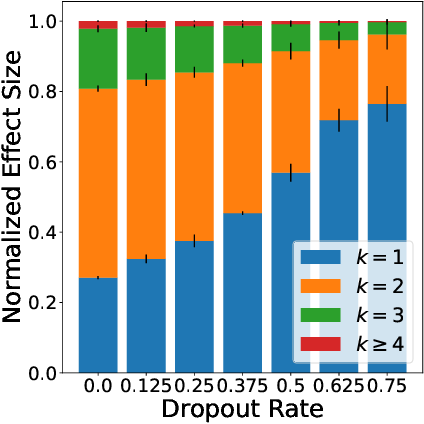 Figure 1 for On Dropout, Overfitting, and Interaction Effects in Deep Neural Networks