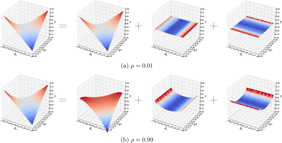 Figure 3 for On Dropout, Overfitting, and Interaction Effects in Deep Neural Networks