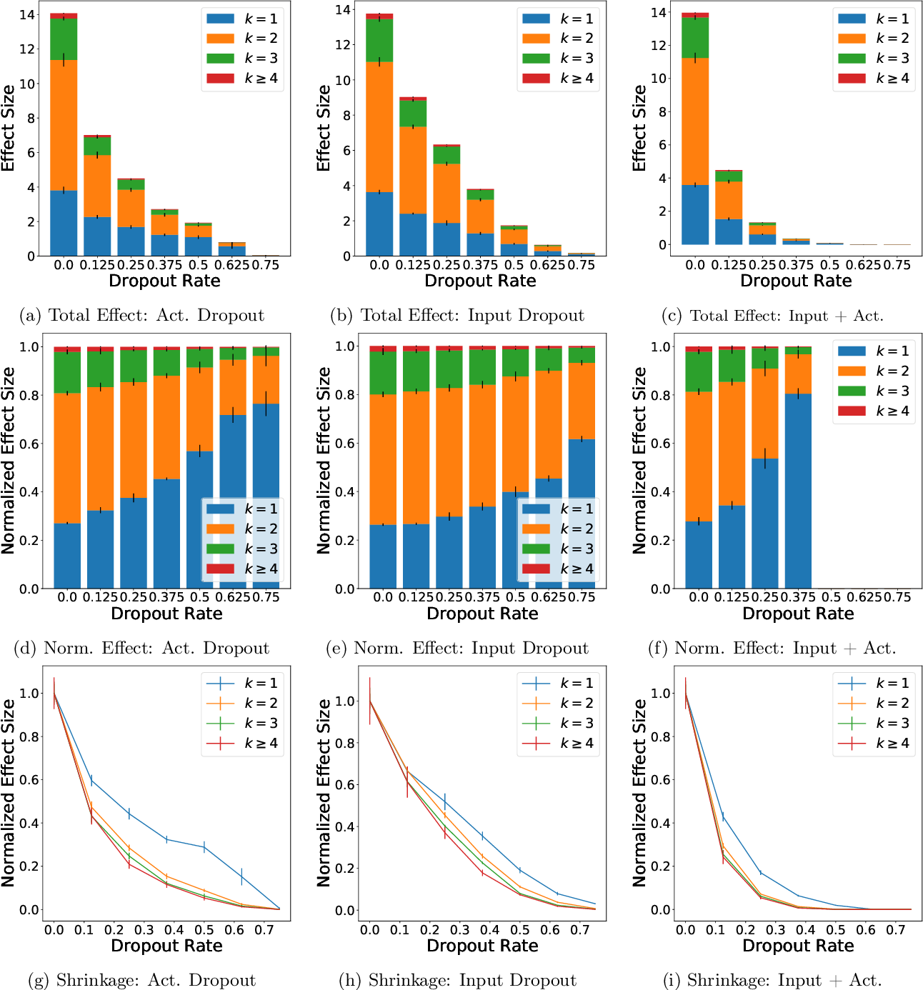 Figure 4 for On Dropout, Overfitting, and Interaction Effects in Deep Neural Networks