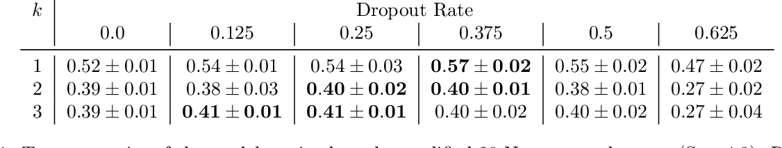 Figure 2 for On Dropout, Overfitting, and Interaction Effects in Deep Neural Networks