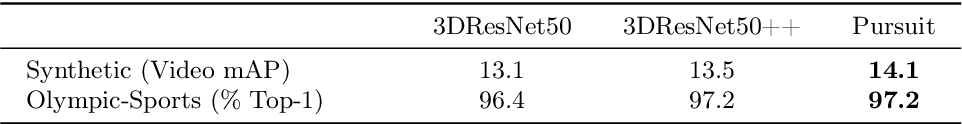 Figure 4 for Beyond the Camera: Neural Networks in World Coordinates