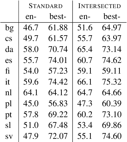 Figure 4 for Cross-Lingual Morphological Tagging for Low-Resource Languages