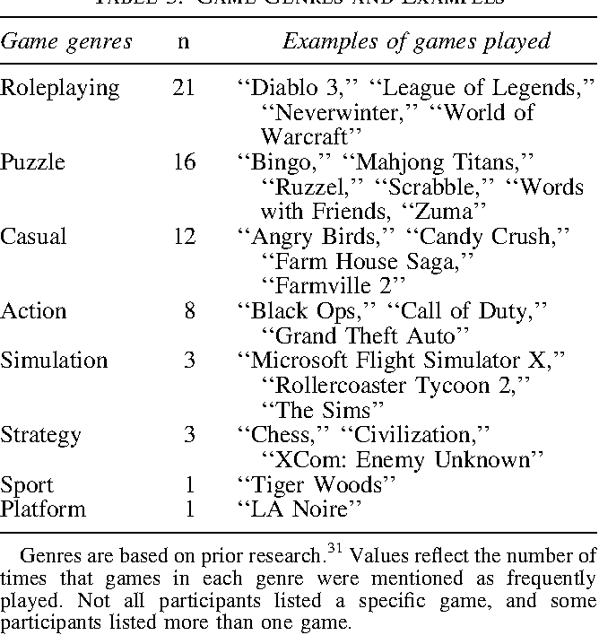How Does Gameplaying Support Values and Psychological Well