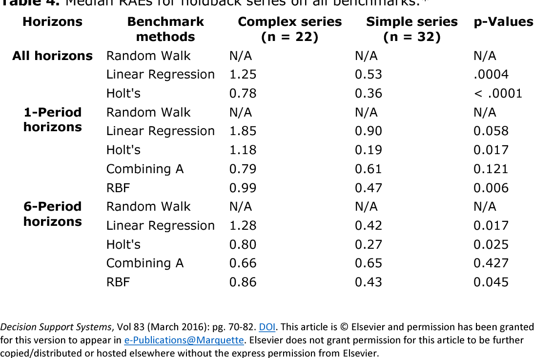 Development and validation of a rule-based time series