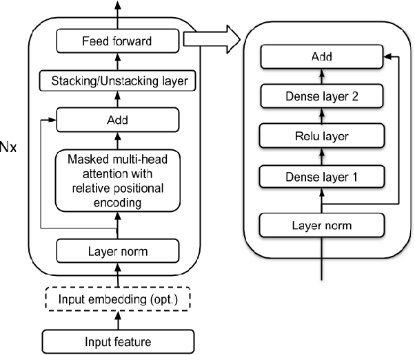 Figure 3 for Transformer Transducer: One Model Unifying Streaming and Non-streaming Speech Recognition