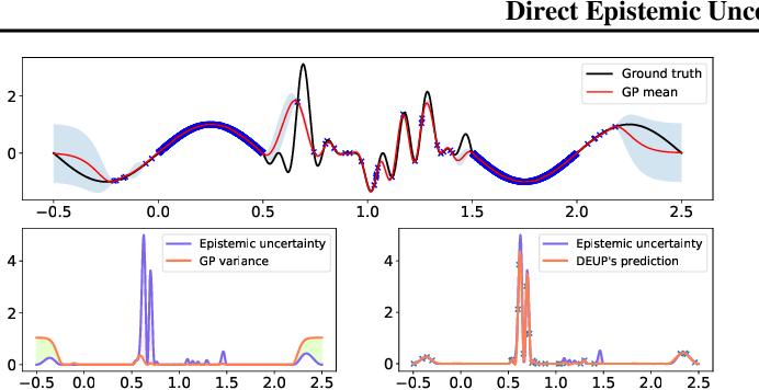 Figure 1 for DEUP: Direct Epistemic Uncertainty Prediction