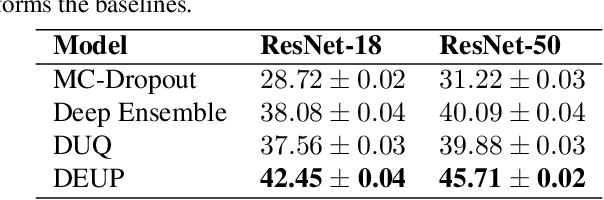 Figure 2 for DEUP: Direct Epistemic Uncertainty Prediction