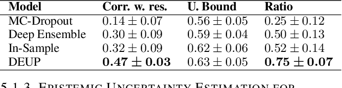 Figure 3 for DEUP: Direct Epistemic Uncertainty Prediction