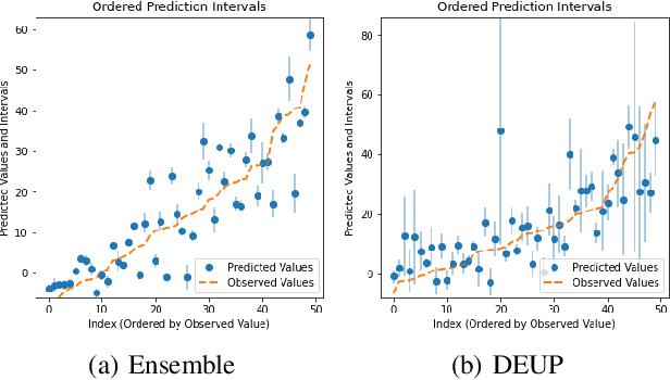 Figure 4 for DEUP: Direct Epistemic Uncertainty Prediction