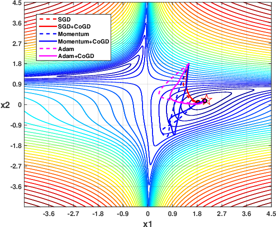 Figure 3 for Cogradient Descent for Bilinear Optimization