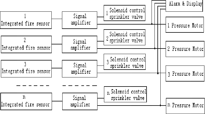 Figure 1 from design of multistoried building communitys automatic automatic fire detection systems principle block diagram ccuart Choice Image