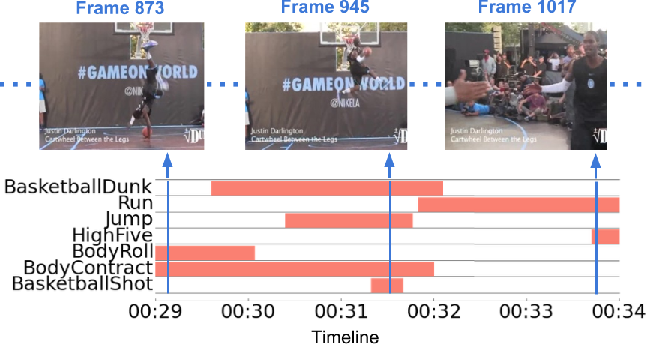 Figure 1 for Every Moment Counts: Dense Detailed Labeling of Actions in Complex Videos