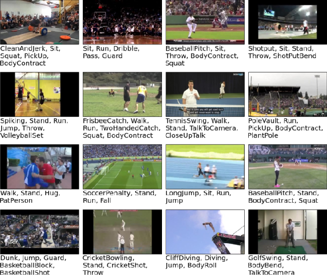 Figure 3 for Every Moment Counts: Dense Detailed Labeling of Actions in Complex Videos