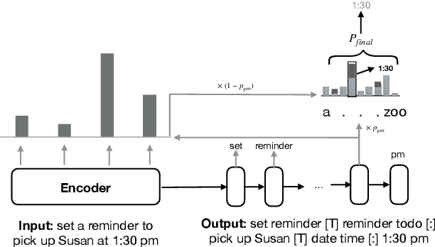 Figure 3 for A Joint and Domain-Adaptive Approach to Spoken Language Understanding
