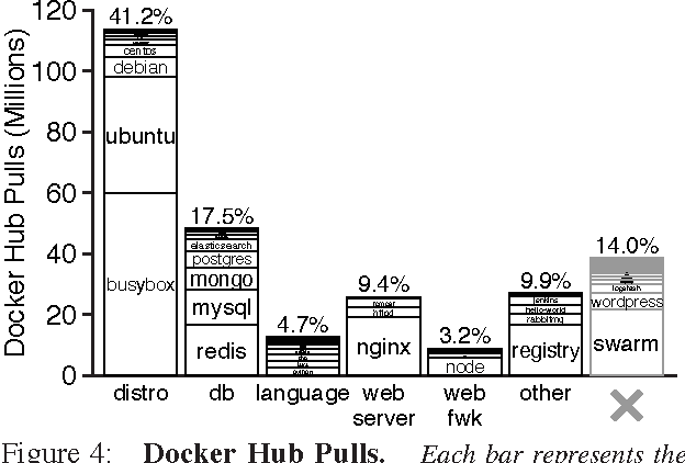 Figure 4 from Slacker: Fast Distribution with Lazy Docker Containers