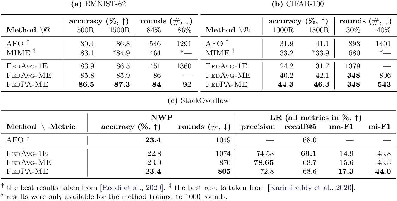 Figure 4 for Federated Learning via Posterior Averaging: A New Perspective and Practical Algorithms