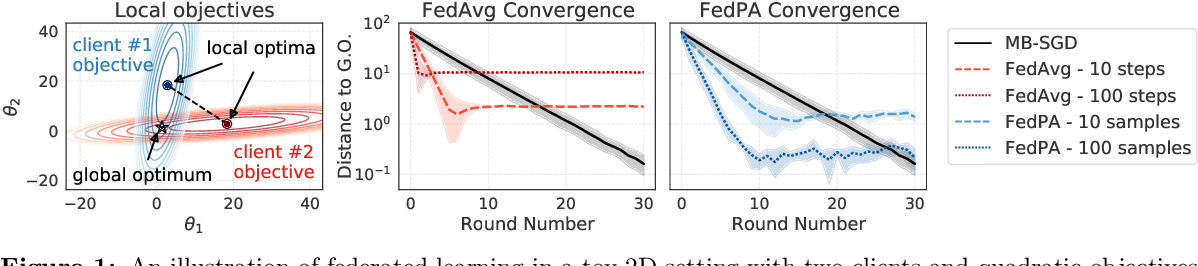 Figure 1 for Federated Learning via Posterior Averaging: A New Perspective and Practical Algorithms