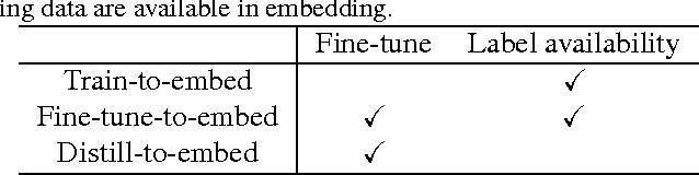 Figure 3 for Embedding Watermarks into Deep Neural Networks