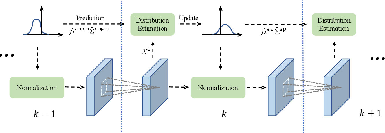 Figure 3 for Batch Kalman Normalization: Towards Training Deep Neural Networks with Micro-Batches