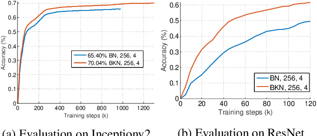 Figure 4 for Batch Kalman Normalization: Towards Training Deep Neural Networks with Micro-Batches